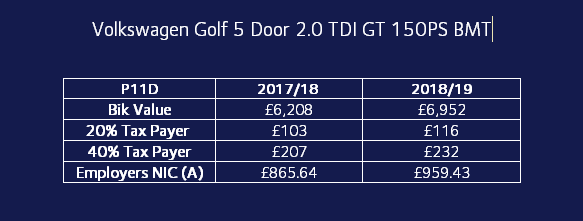 Impact of changes to Volkswagen Golf 5 Door 2.0 TDI GT
